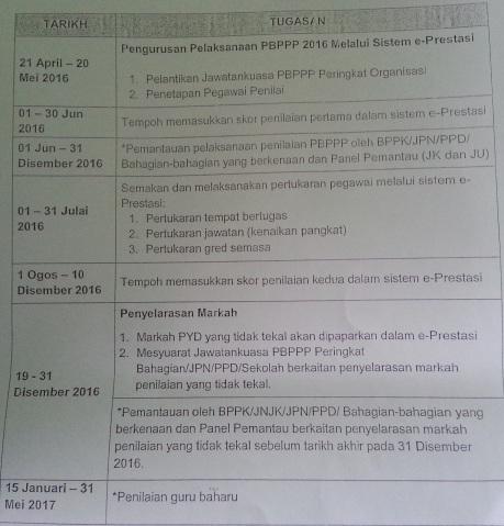 Taklimat Penilaian Bersepadu Pegawai Perkhidmatan Pendidikan (PBPPP